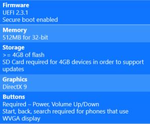 Windows 10 minimum requirements